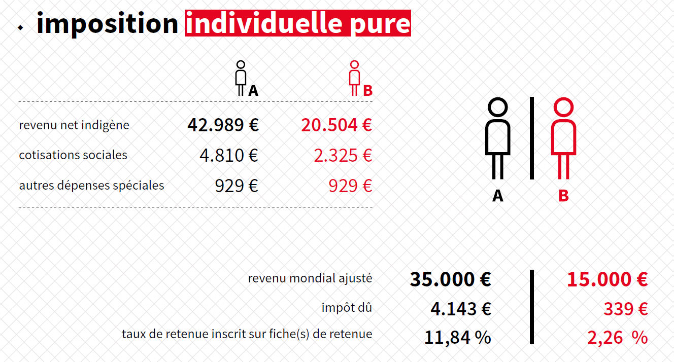 Assufisc-imposition individuelle pure
